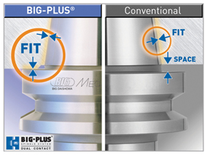 BIG Plus vs conventional interface