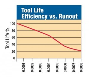 Reducing runout
