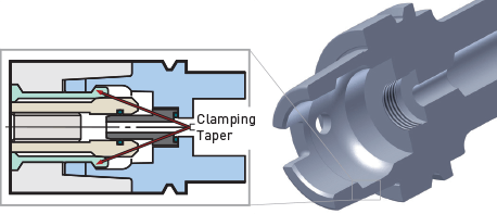 HSK internal clamping features.